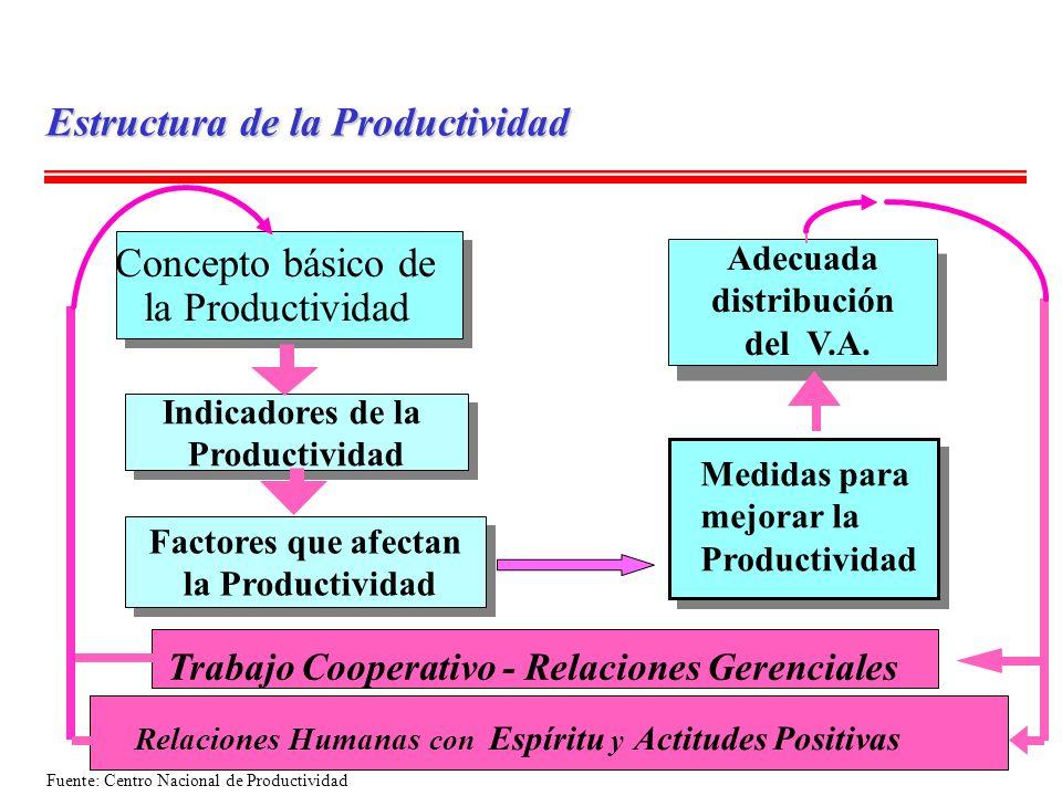 Estructura de la Productividad