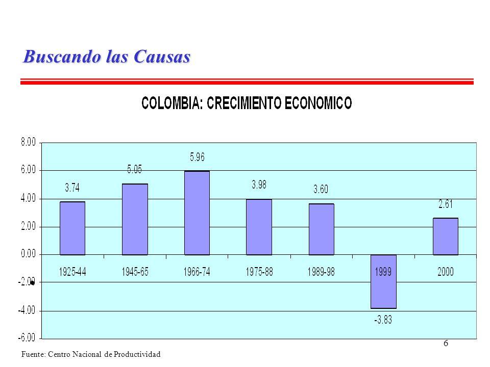 Buscando las Causas Fuente: Centro Nacional de Productividad