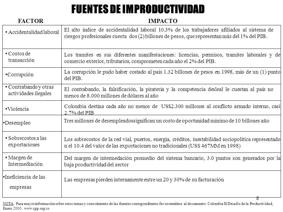 FUENTES DE IMPRODUCTIVIDAD