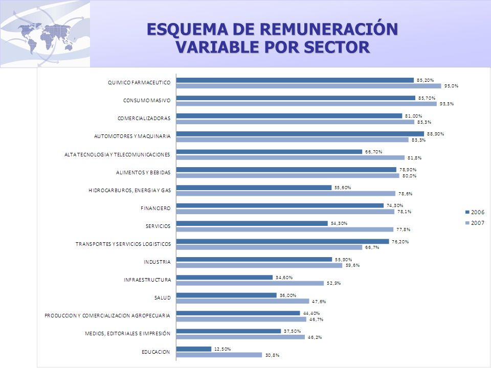 ESQUEMA DE REMUNERACIÓN VARIABLE POR SECTOR