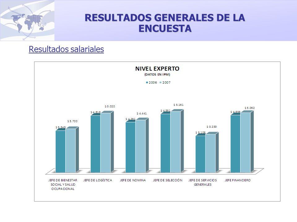 RESULTADOS GENERALES DE LA ENCUESTA