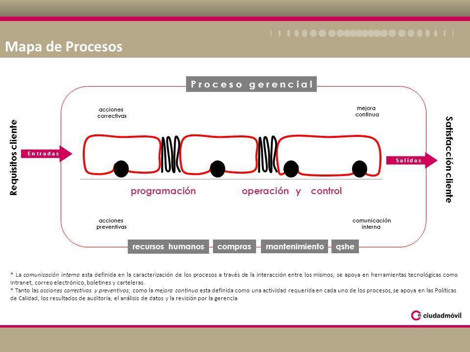 Mapa de Procesos P r o c e s o g e r e n c i a l Requisitos cliente