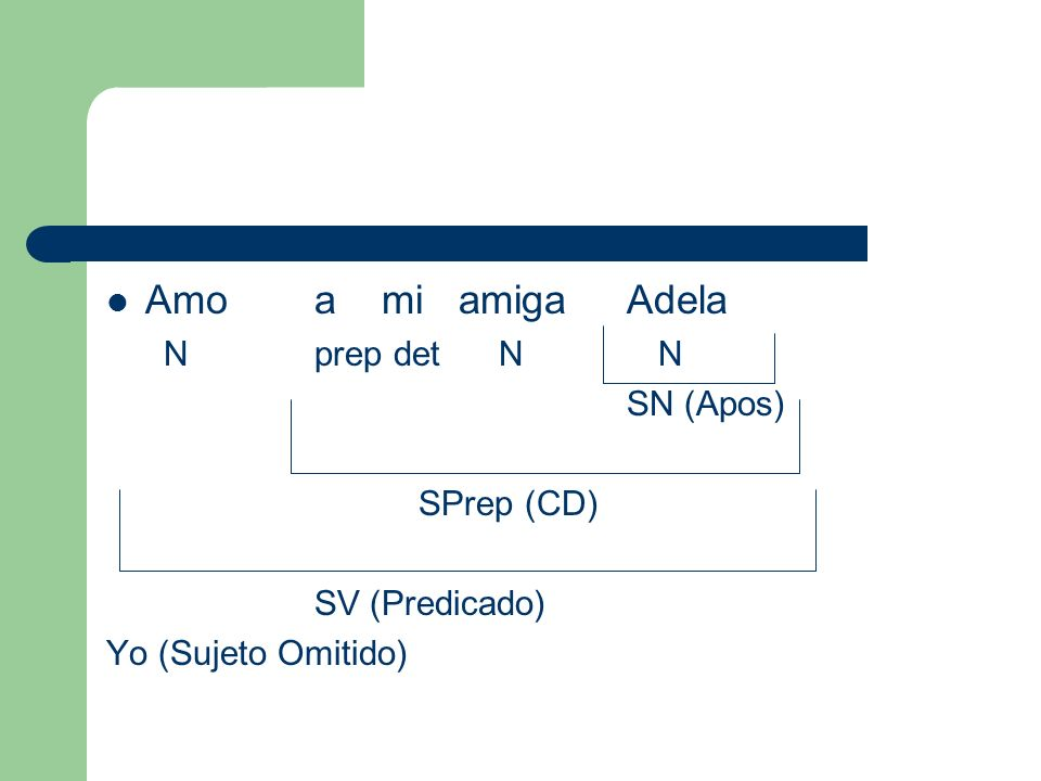 Amo a mi amiga Adela N prep det N N SN (Apos) SPrep (CD)