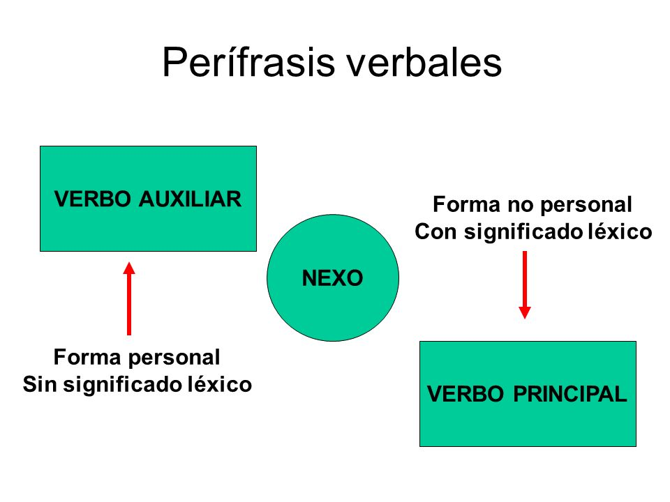 Con significado léxico Sin significado léxico