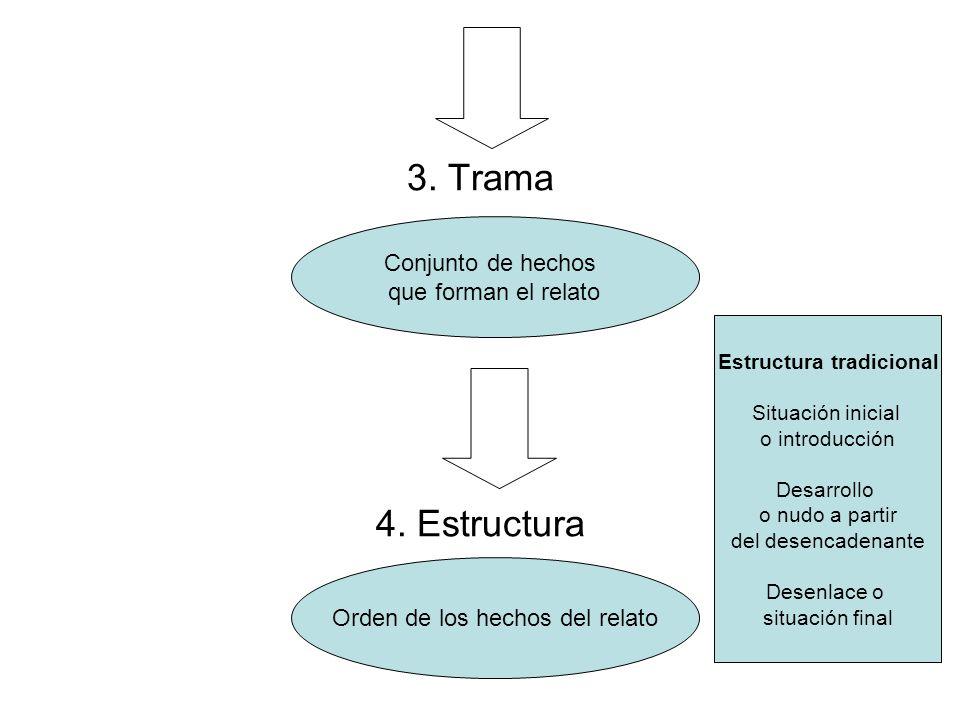 Estructura tradicional