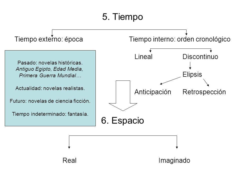 5. Tiempo Tiempo externo: época Tiempo interno: orden cronológico