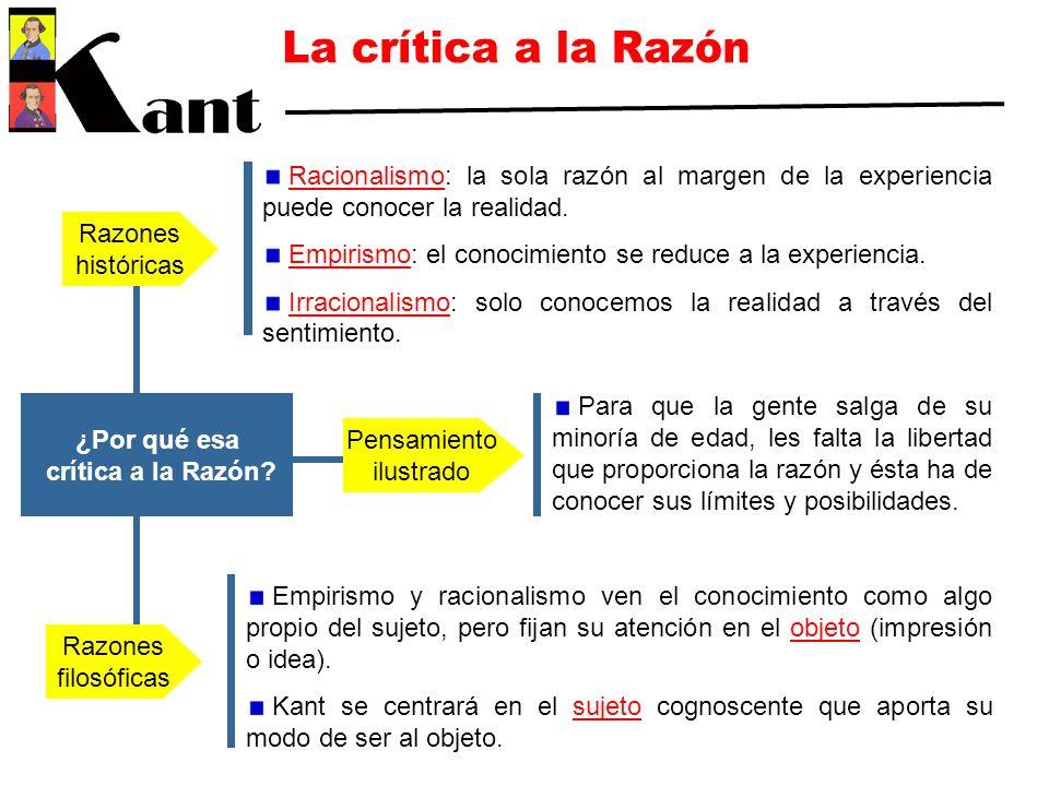 La crítica a la Razón Racionalismo: la sola razón al margen de la experiencia puede conocer la realidad.