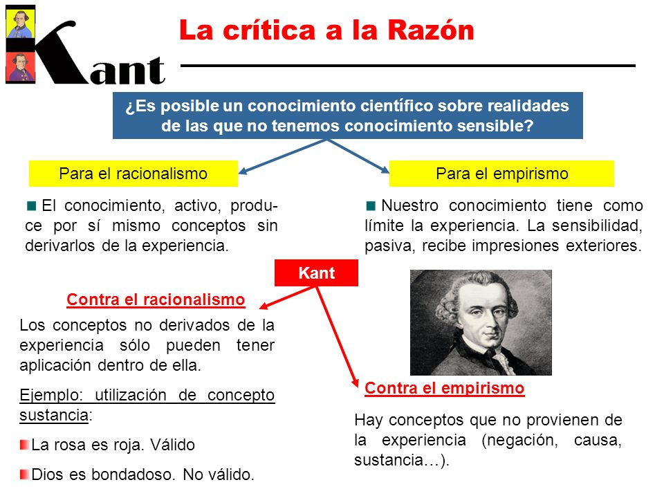 La crítica a la Razón ¿Es posible un conocimiento científico sobre realidades de las que no tenemos conocimiento sensible