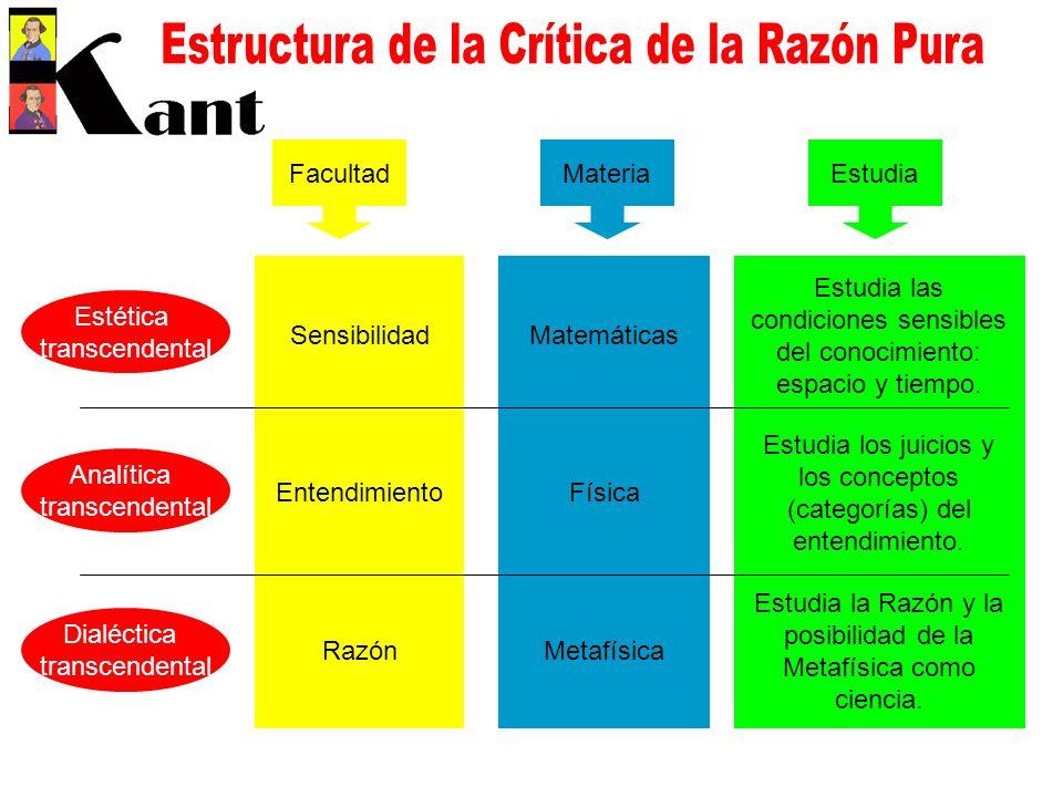 Estructura de la Crítica de la Razón Pura