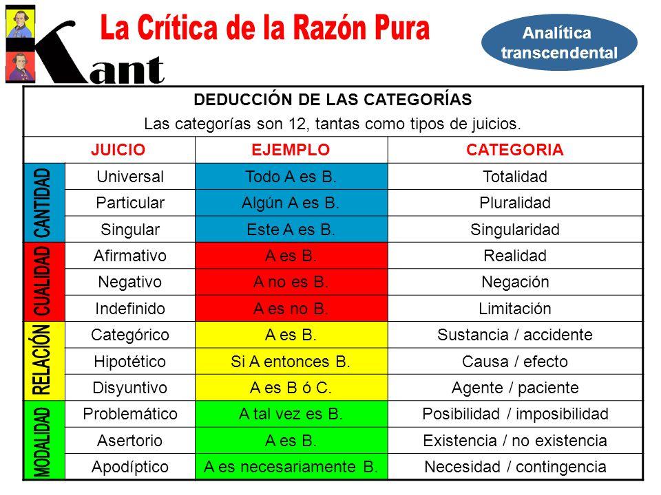 DEDUCCIÓN DE LAS CATEGORÍAS