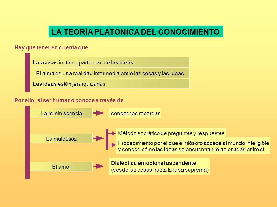 LA TEORÍA PLATÓNICA DEL CONOCIMIENTO