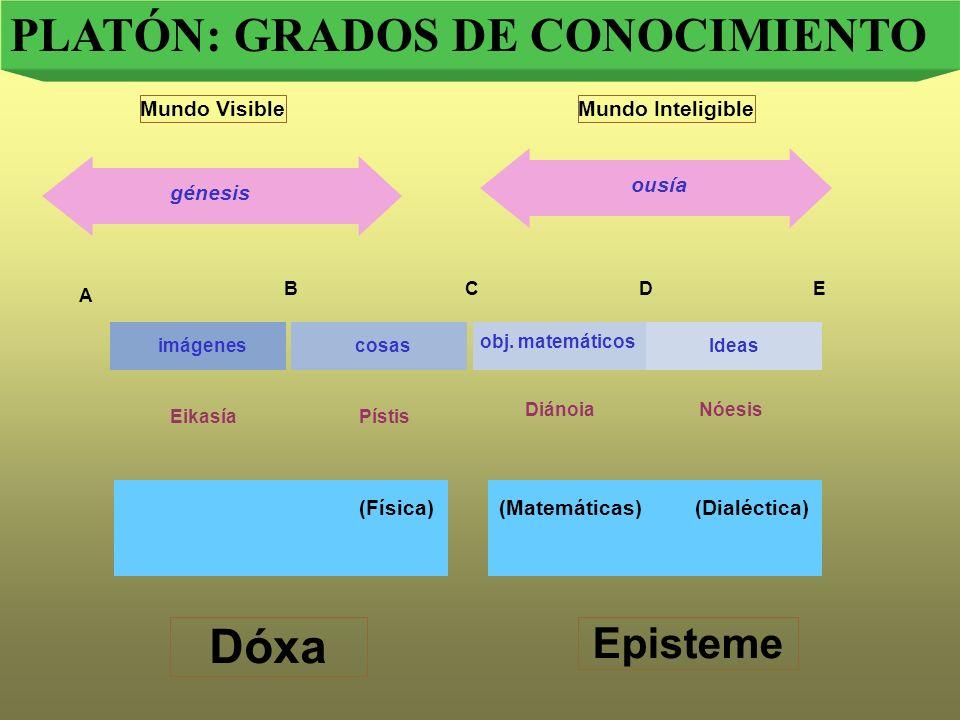 PLATÓN: GRADOS DE CONOCIMIENTO