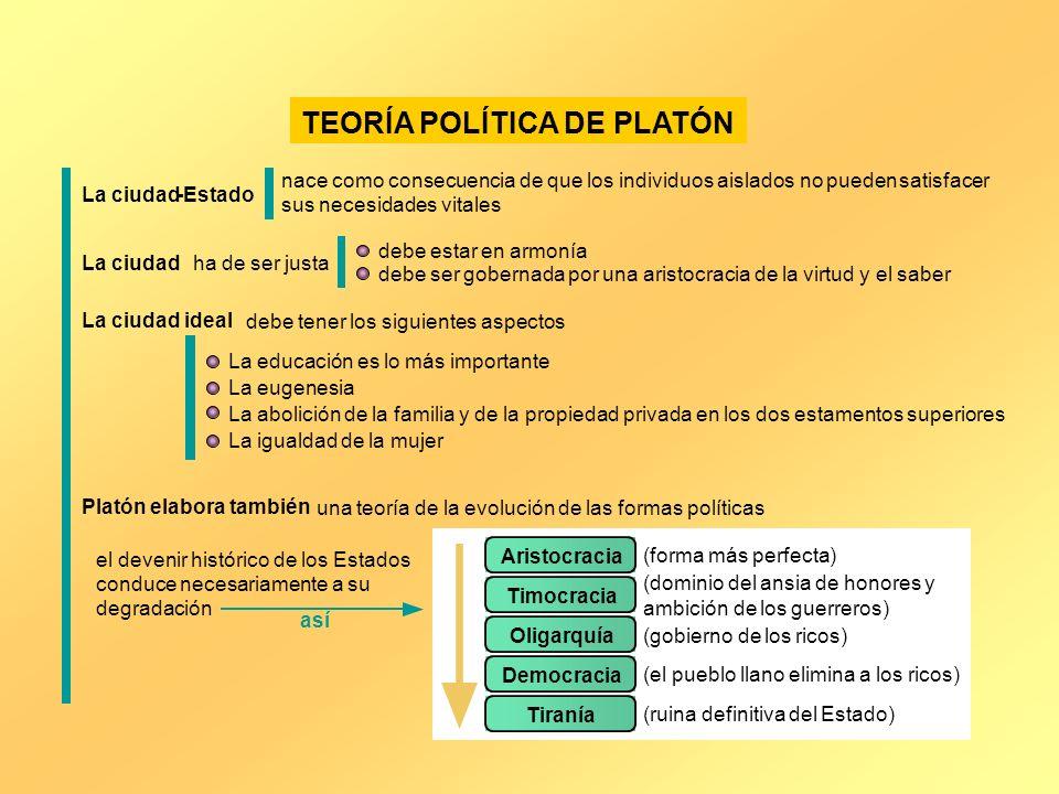 TEORÍA POLÍTICA DE PLATÓN