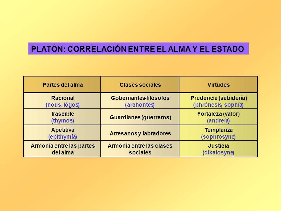 PLATÓN: CORRELACIÓN ENTRE EL ALMA Y EL ESTADO