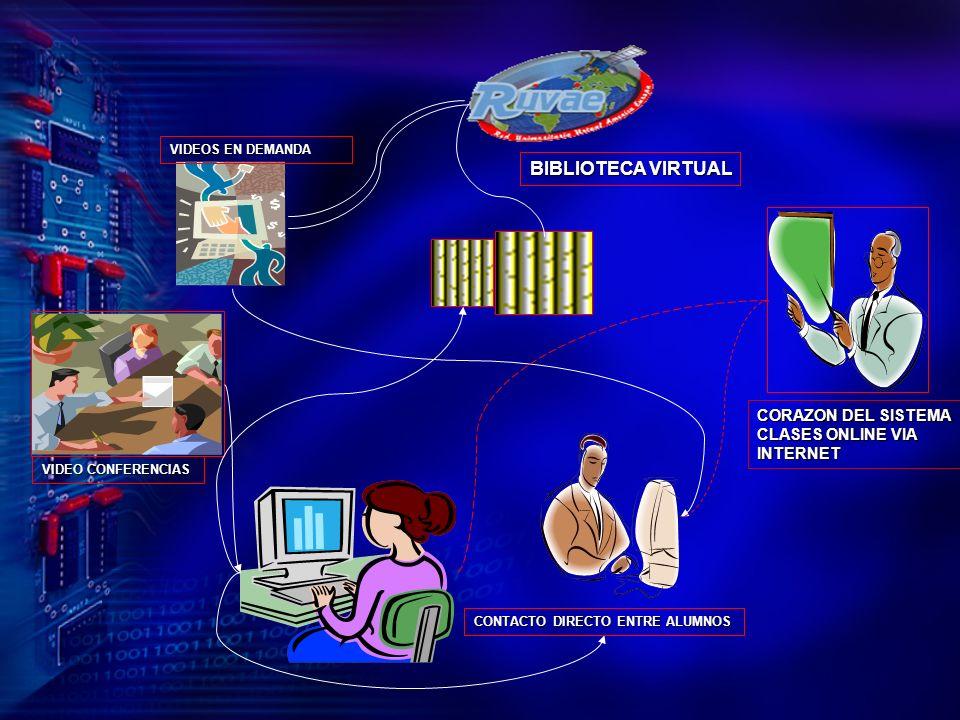 BIBLIOTECA VIRTUAL CORAZON DEL SISTEMA CLASES ONLINE VIA INTERNET
