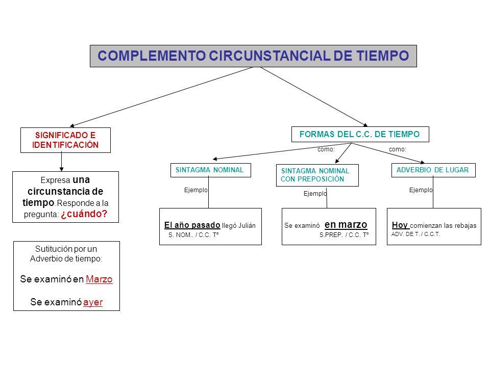 COMPLEMENTO CIRCUNSTANCIAL DE TIEMPO