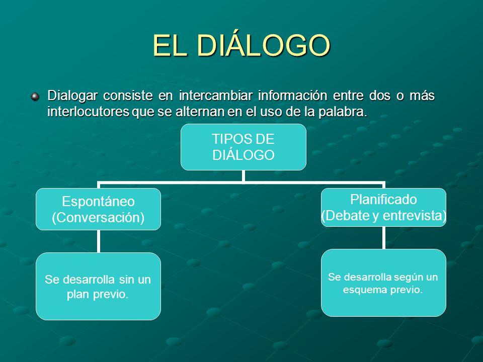 EL DIÁLOGO Dialogar consiste en intercambiar información entre dos o más interlocutores que se alternan en el uso de la palabra.