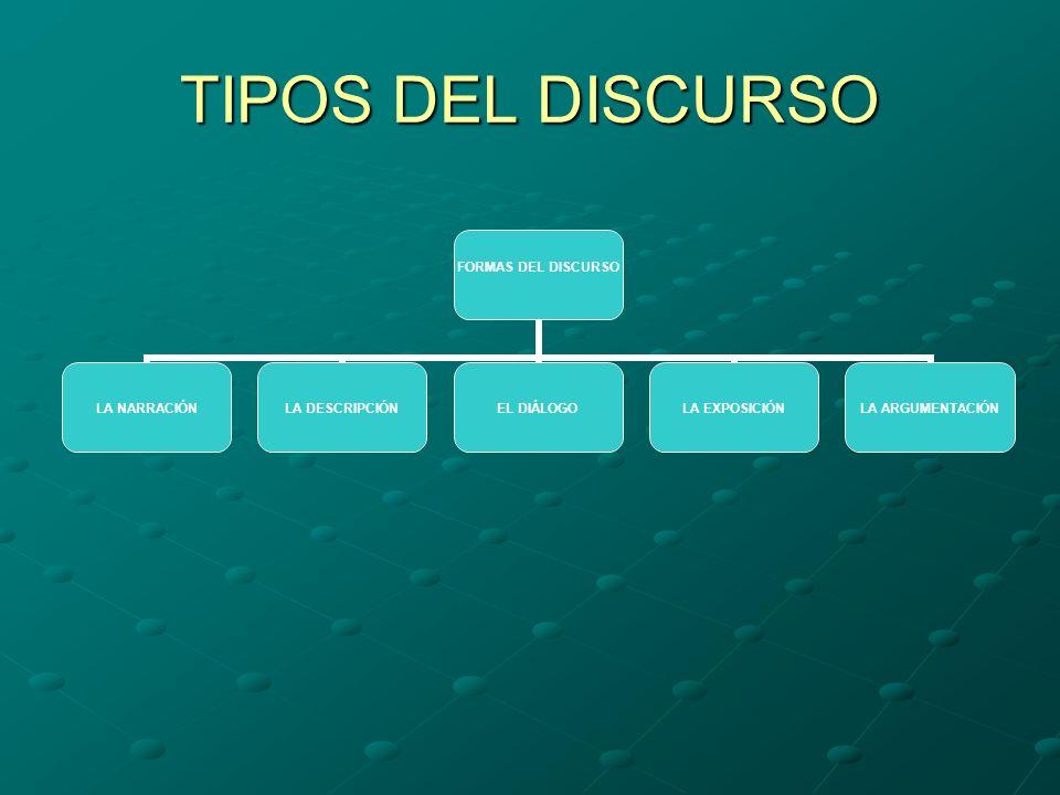 TIPOS DEL DISCURSO