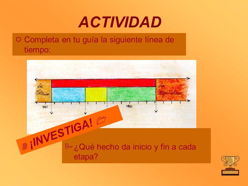 ACTIVIDAD Completa en tu guía la siguiente línea de tiempo: