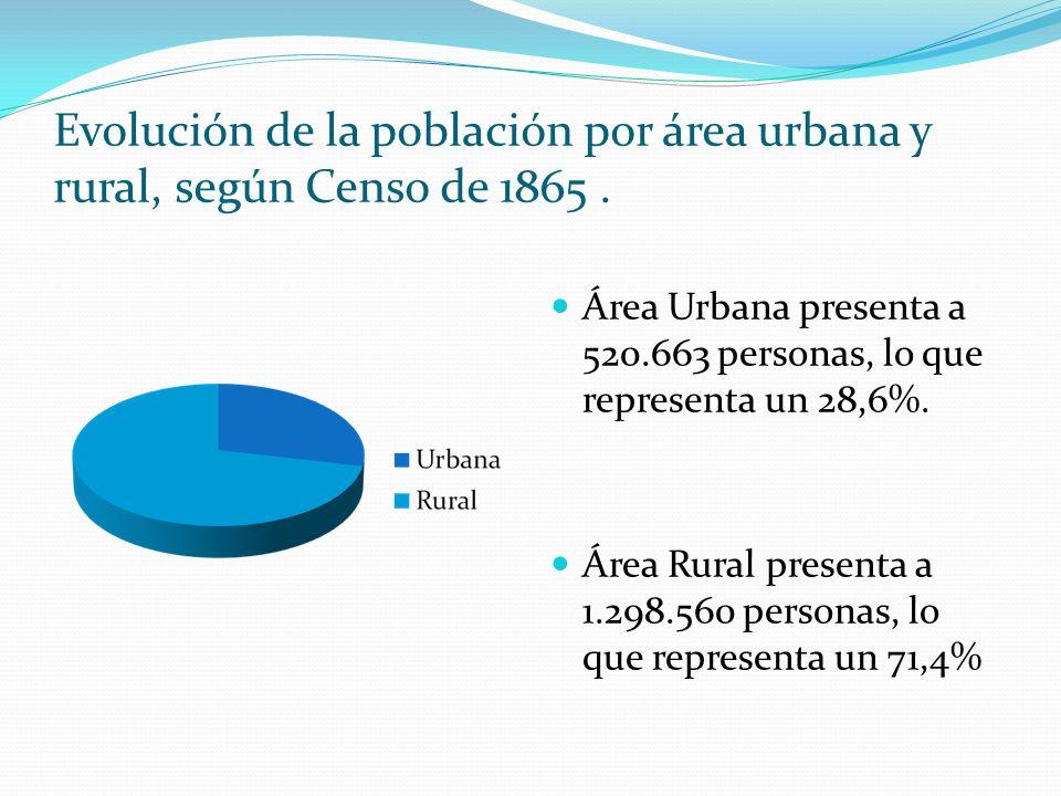 Evolución de la población por área urbana y rural, según Censo de 1865 .