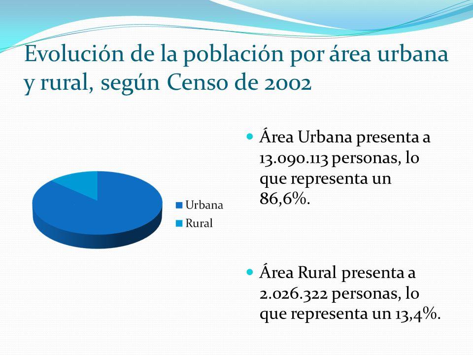 Evolución de la población por área urbana y rural, según Censo de 2002