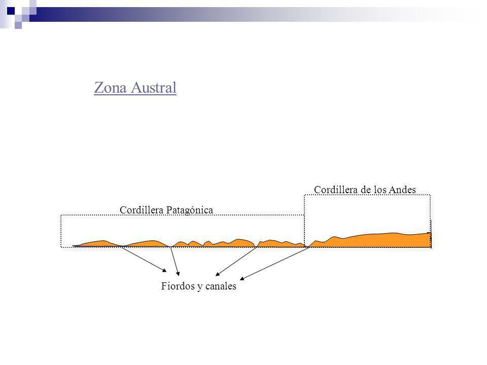 Zona Austral Cordillera de los Andes Cordillera Patagónica