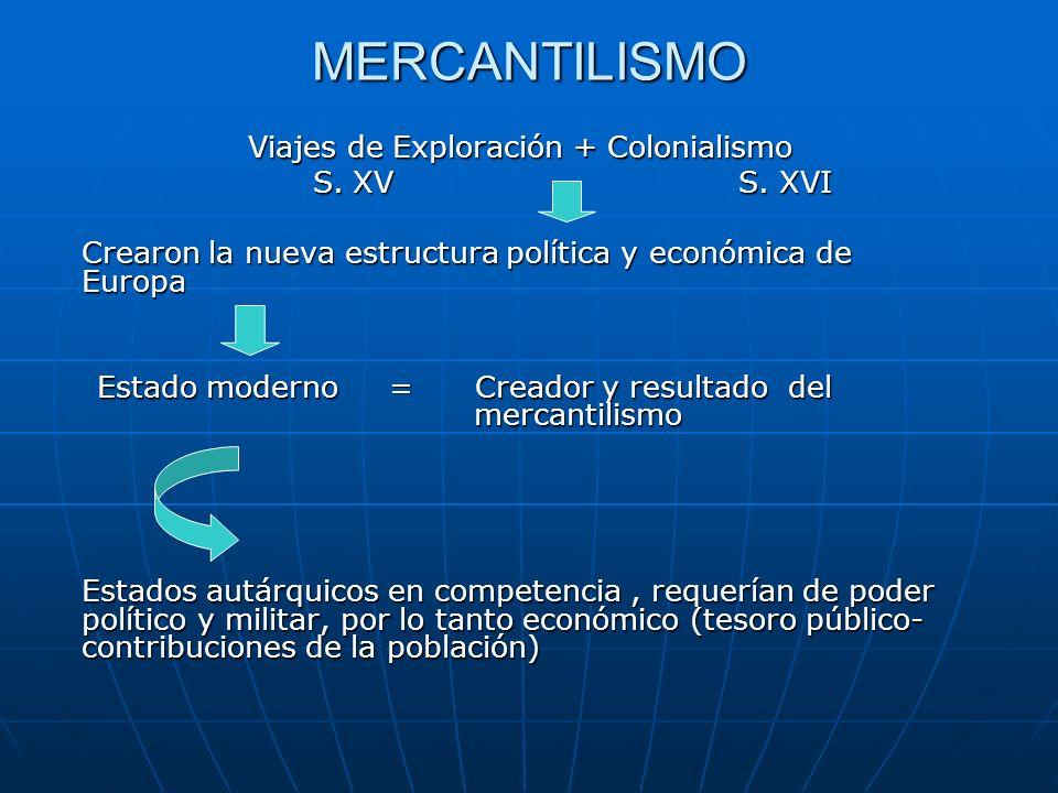 MERCANTILISMO Viajes de Exploración + Colonialismo S. XV S. XVI