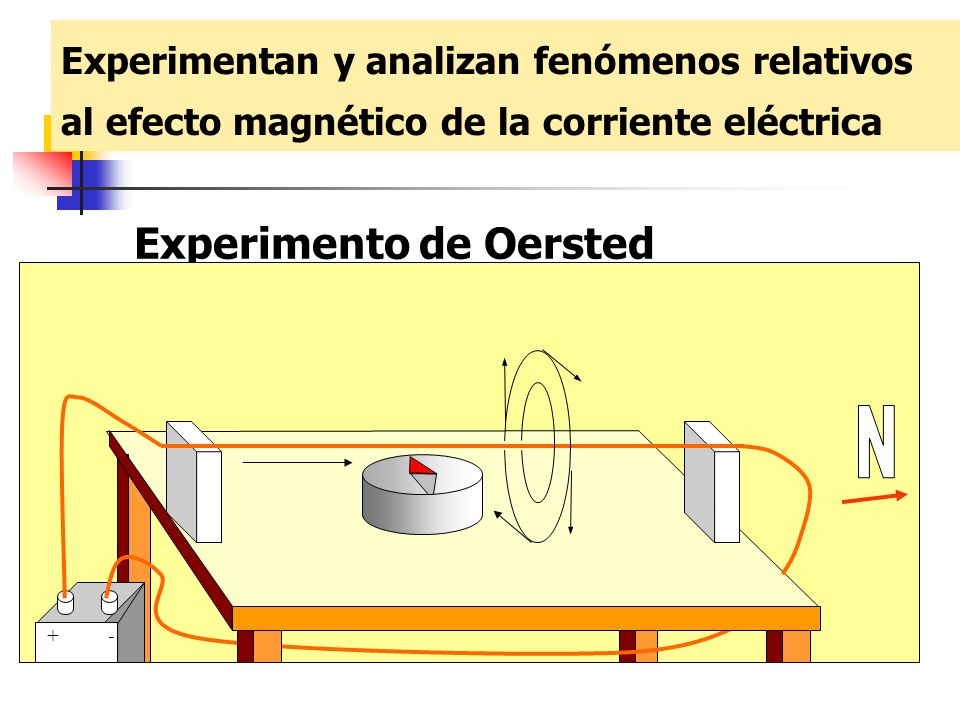 N Experimento de Oersted