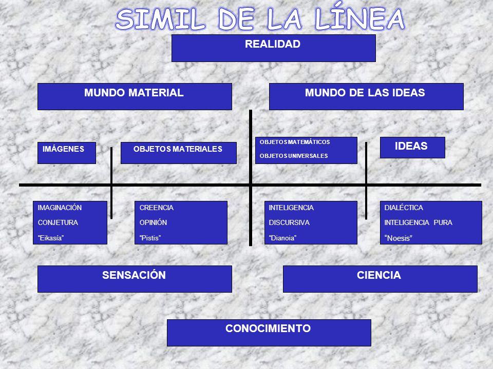 SIMIL DE LA LÍNEA IDEAS MUNDO MATERIAL MUNDO DE LAS IDEAS REALIDAD