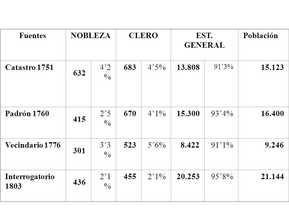 Fuentes NOBLEZA CLERO EST. GENERAL Población Catastro 1751 4'2% 683