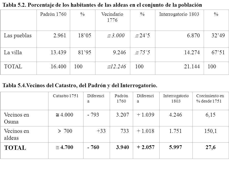 Tabla 5.2. Porcentaje de los habitantes de las aldeas en el conjunto de la población