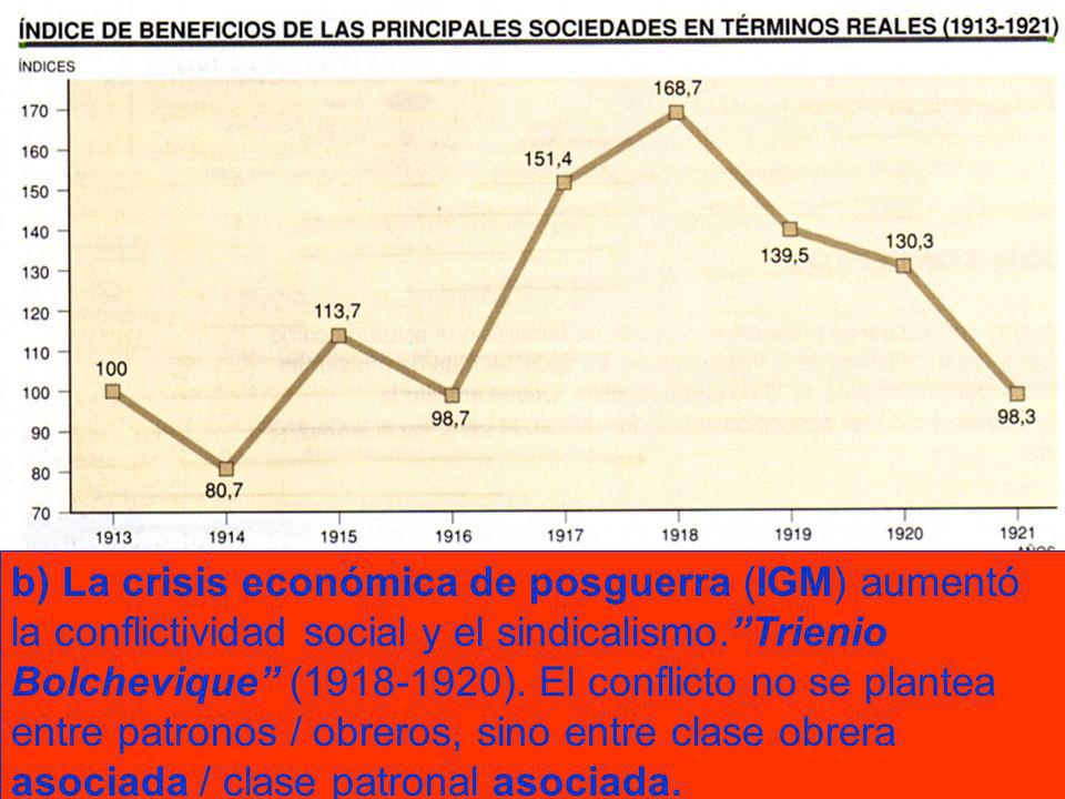 b) La crisis económica de posguerra (IGM) aumentó la conflictividad social y el sindicalismo. Trienio Bolchevique (1918-1920).