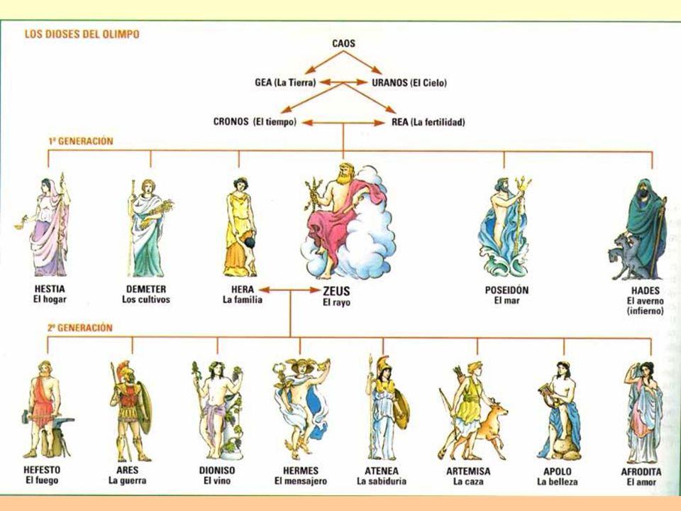Religión: Divinidades griegas: TRÍADA CAPITOLINA (Júpiter, Juno y Minerva) Muy importantes también Ceres y Mercurio.