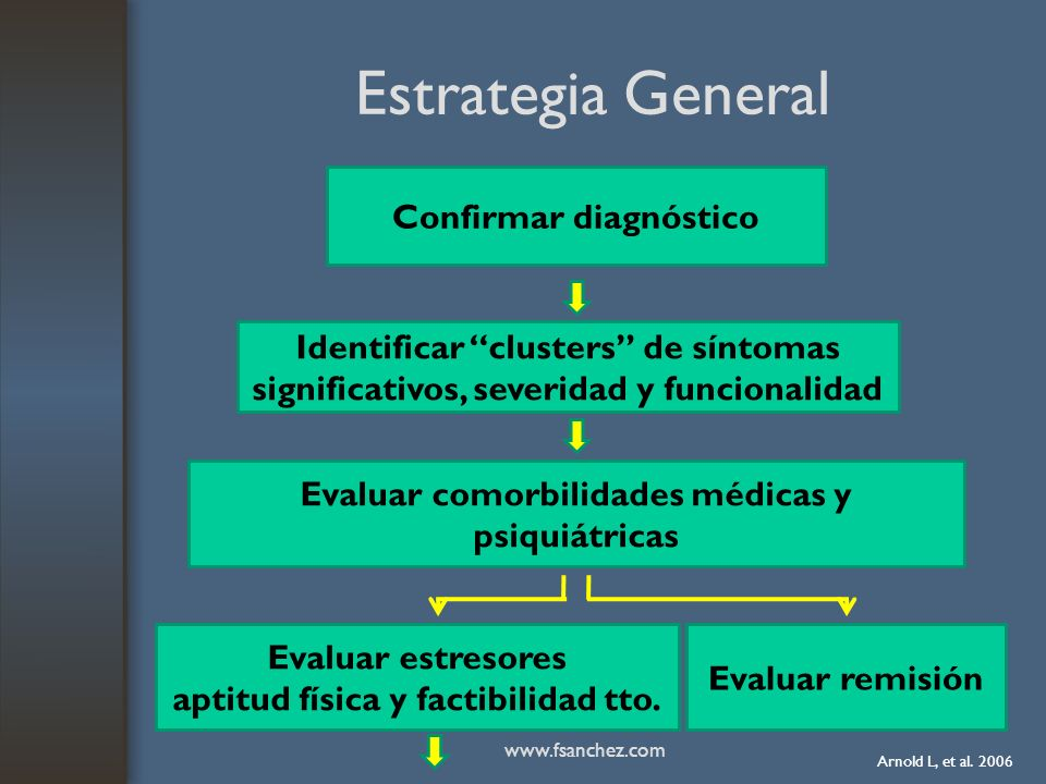 Estrategia General Confirmar diagnóstico
