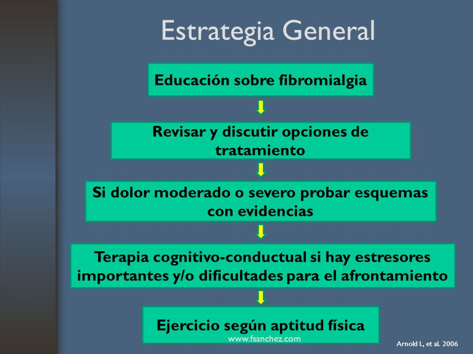 Estrategia General Educación sobre fibromialgia
