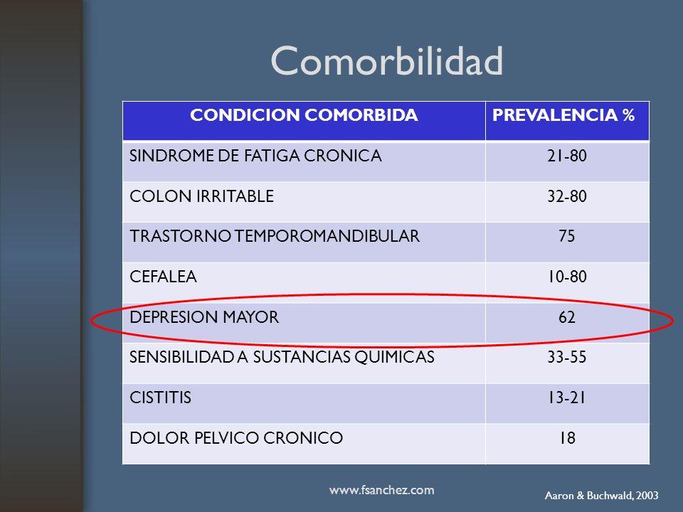 Comorbilidad CONDICION COMORBIDA PREVALENCIA %