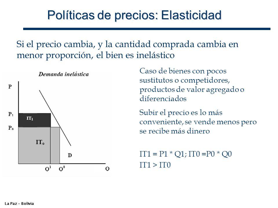 Políticas de precios: Elasticidad
