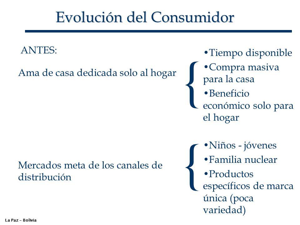 Evolución del Consumidor