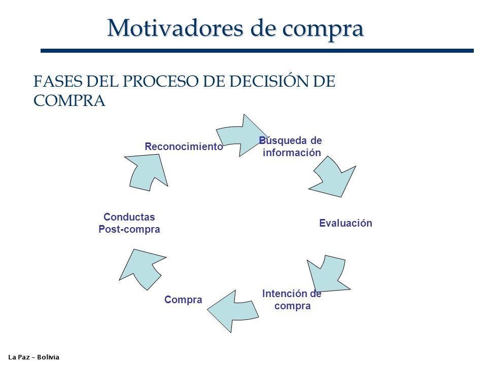 Motivadores de compra FASES DEL PROCESO DE DECISIÓN DE COMPRA