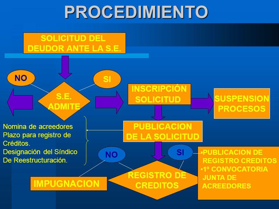 PROCEDIMIENTO IMPUGNACION SOLICITUD DEL DEUDOR ANTE LA S.E. NO SI