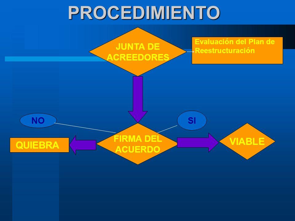 PROCEDIMIENTO VIABLE QUIEBRA JUNTA DE ACREEDORES SI NO FIRMA DEL