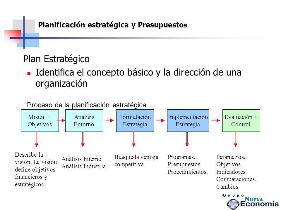 Identifica el concepto básico y la dirección de una organización