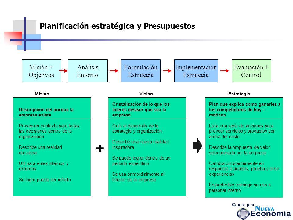 + Planificación estratégica y Presupuestos Misión + Objetivos Análisis