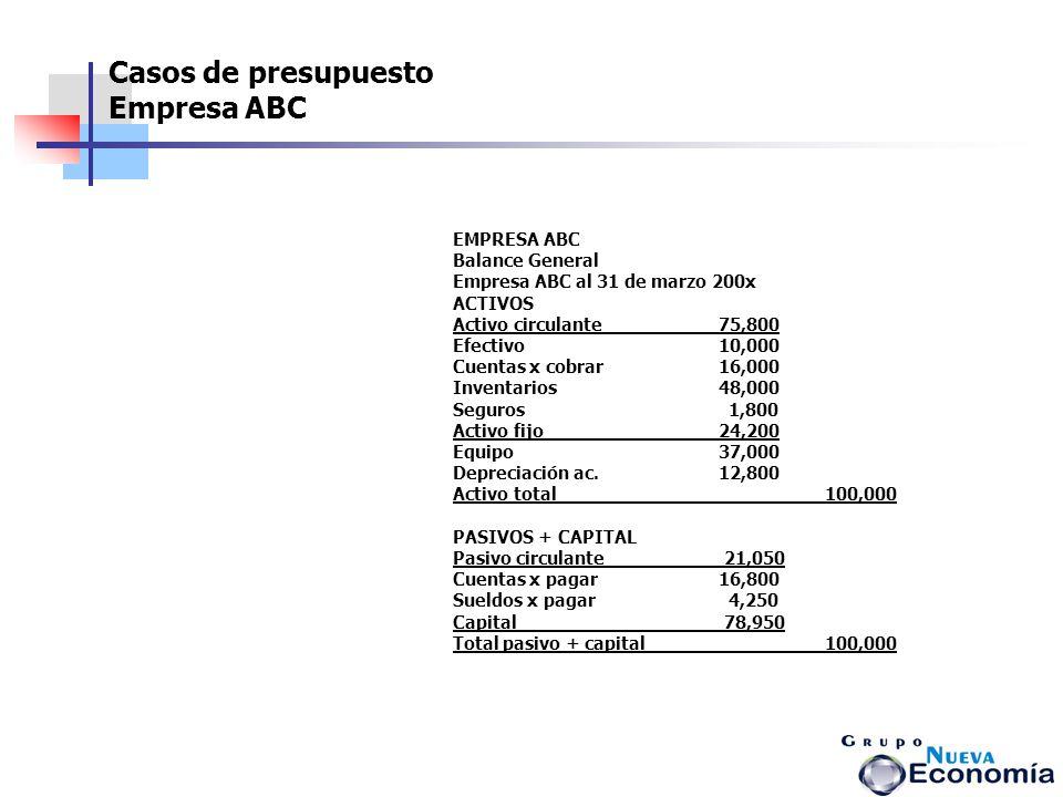 Casos de presupuesto Empresa ABC EMPRESA ABC Balance General