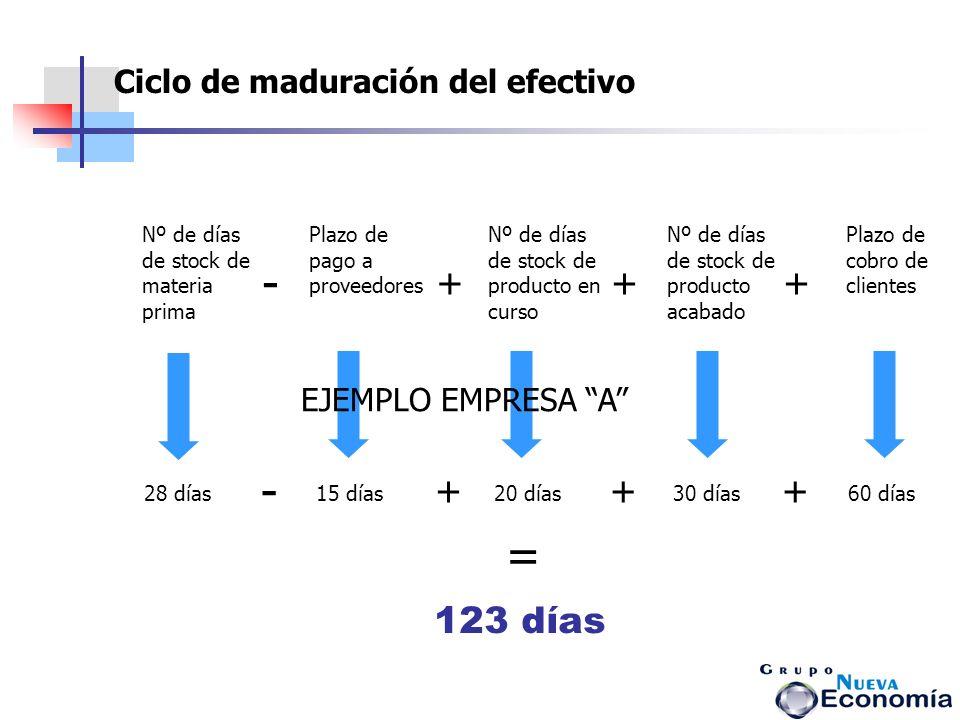 - - = + + + + + + 123 días Ciclo de maduración del efectivo