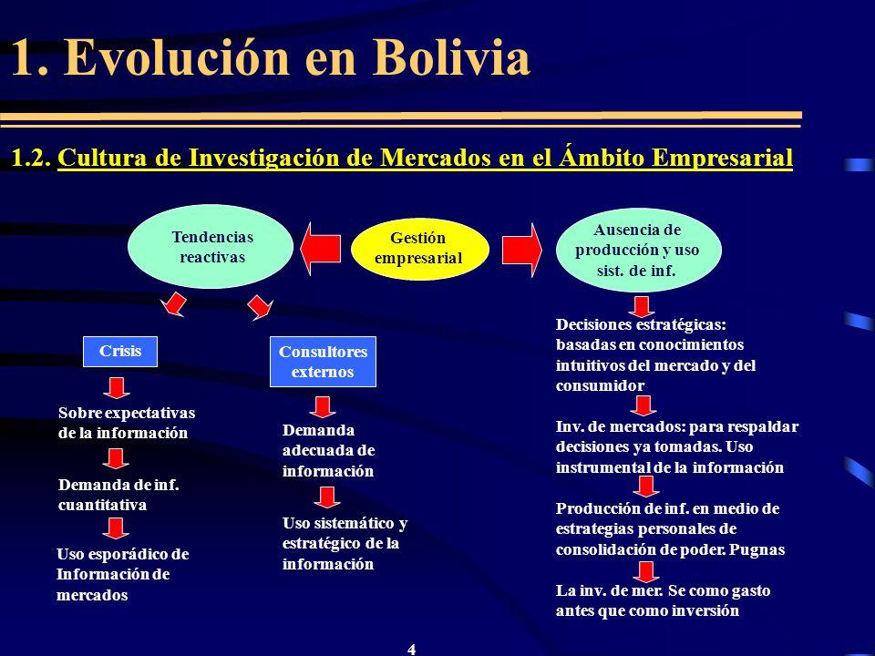 1. Evolución en Bolivia 1.2. Cultura de Investigación de Mercados en el Ámbito Empresarial. Tendencias.