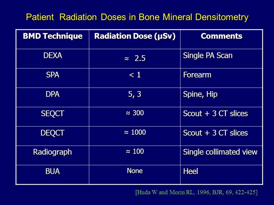 Patient Radiation Doses in Bone Mineral Densitometry