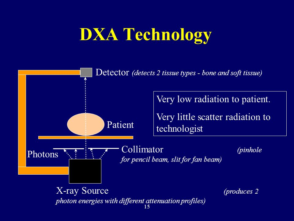 DXA Technology Detector (detects 2 tissue types - bone and soft tissue) Very low radiation to patient.