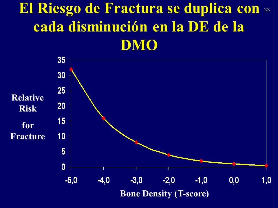 Bone Density (T-score)