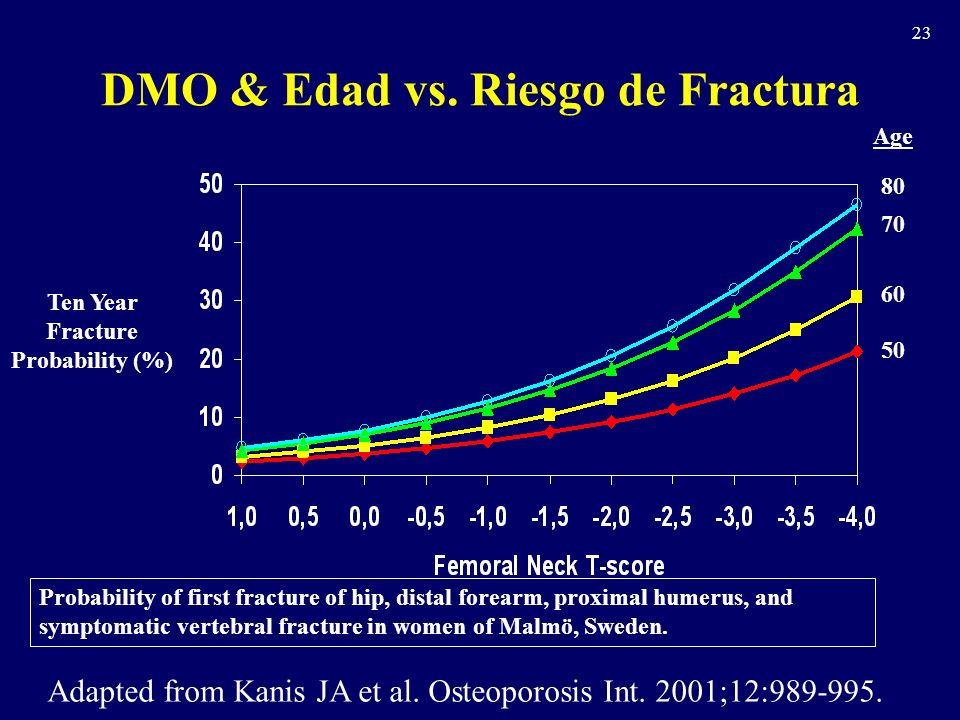DMO & Edad vs. Riesgo de Fractura